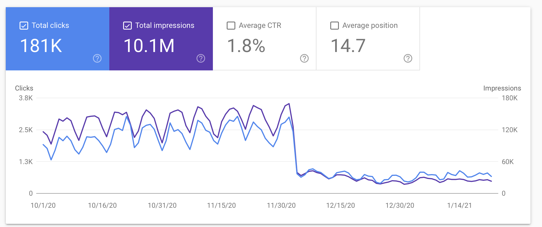 Google Search Console USRTK performance data.png