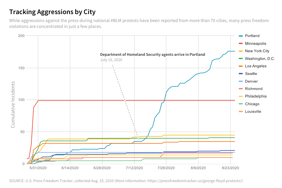 Incidents by city.png