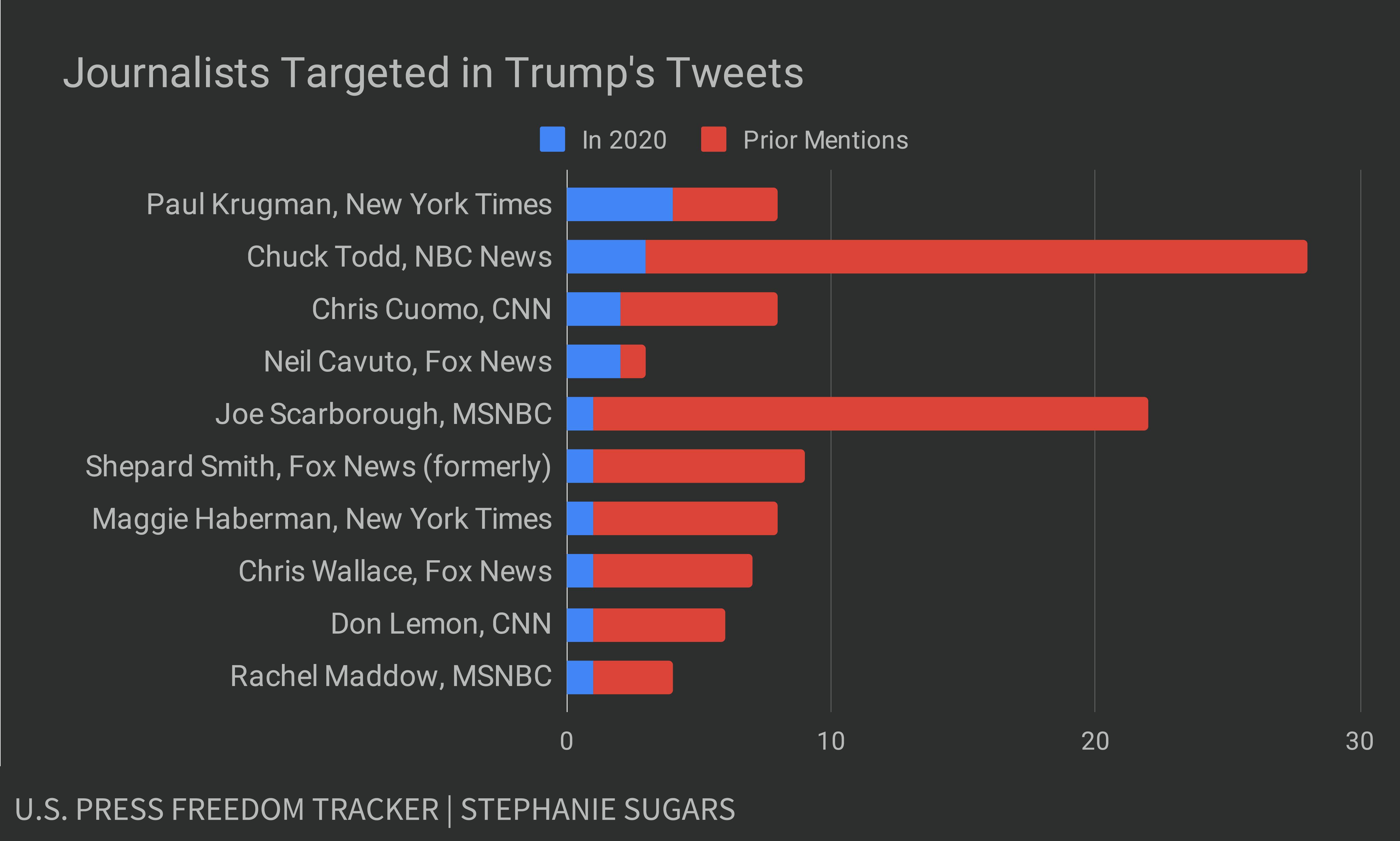 2000 Tweet PFT_Graph2
