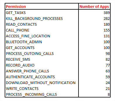 An image of the suspicious permissions a flashlight app was granted, from call recording to text message receipt.