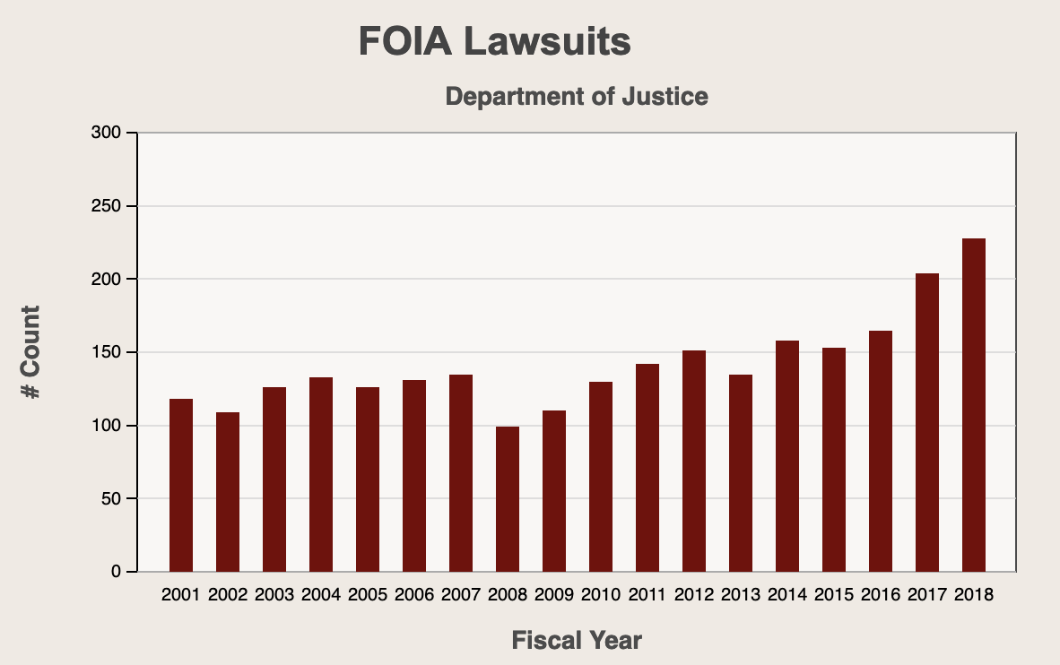 Foia project lawsuits