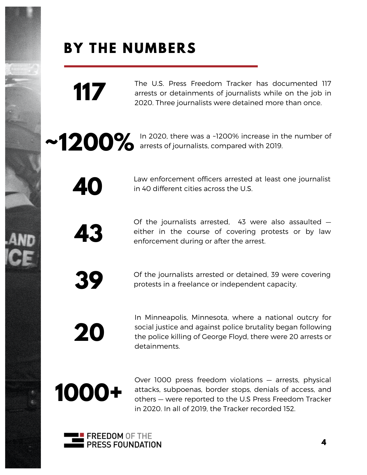 A screenshot of one page from the U.S. Press Freedom Tracker arrest report, detailing numbers of U.S. reporters arrested throughout 2020.