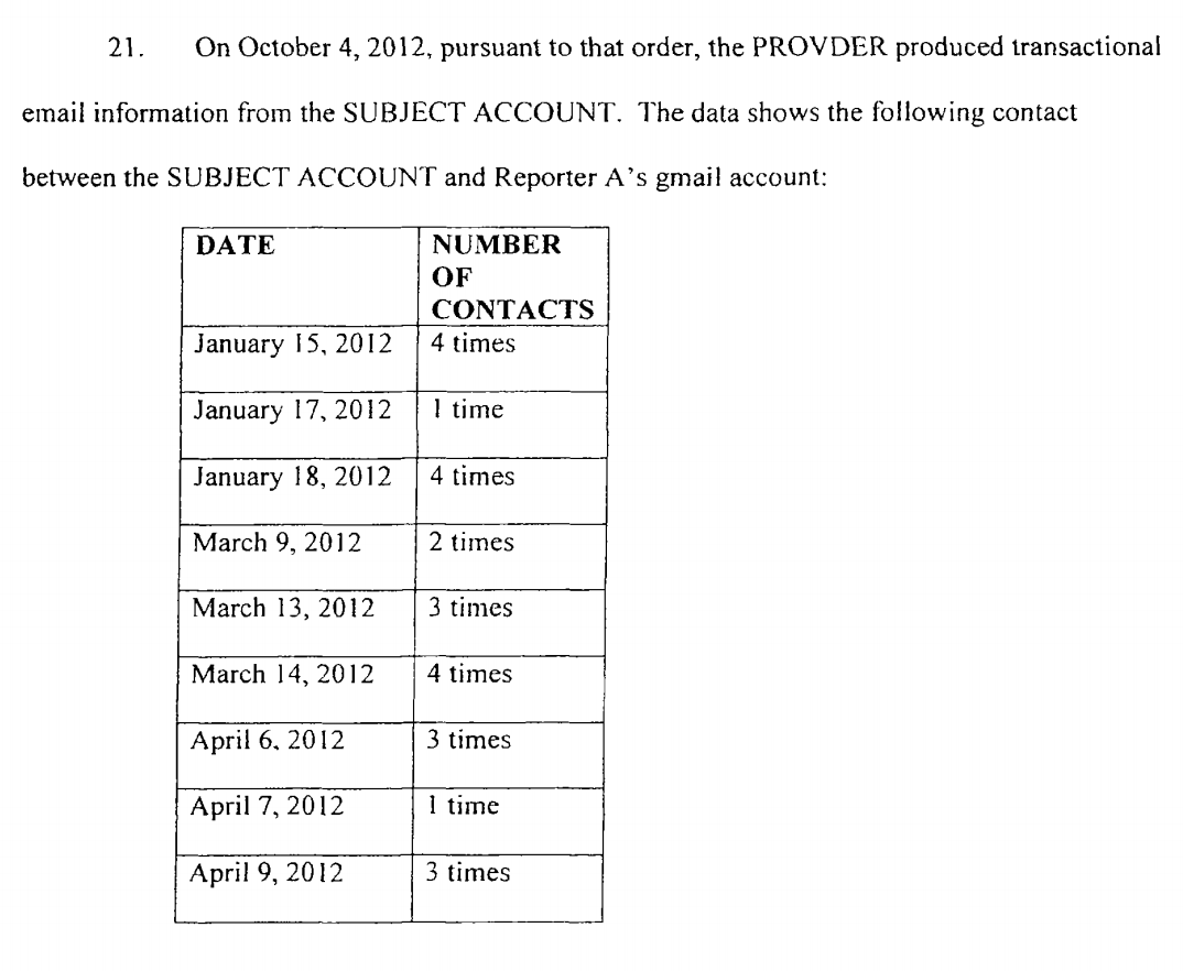 Court documents detailing contact dates and frequency between an investigative target's Gmail account and a reporter.