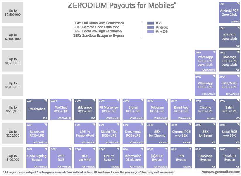 Zerodium price chart for mobile 0days (2021)