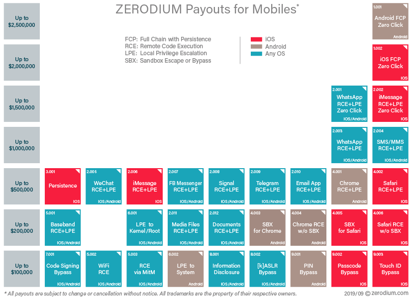 Zerodium price chart for mobile 0day exploits